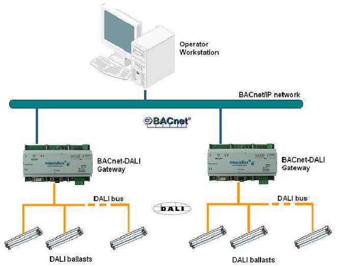 Dali Ballast Dali Ballast Wiring Diagram Dali Ballasts Dali Led